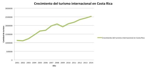 Crecimiento del turismo internacional en Costa Rica