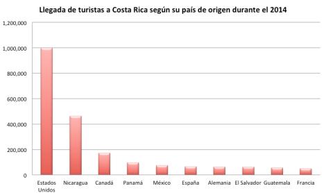Turismo internacional en Costa Rica, 2014
